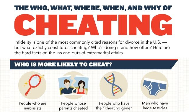 Image: The Who, What, Where, When, And Why of Cheating #infographic