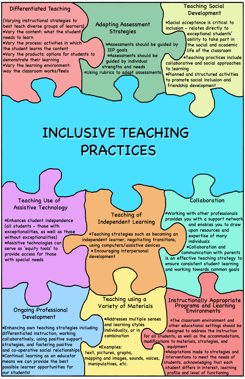 inclusion practices in education Special education inclusion making it work when the individuals with disabilities education act (idea) mandated that children with disabilities be educated with children who do not have disabilities, education in the united sta.