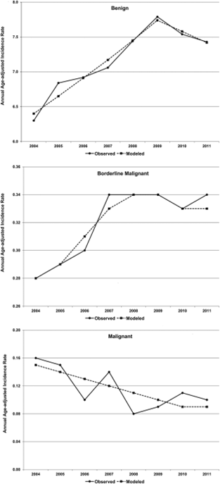 Electromagnetic Radiation Safety: The Incidence of ...