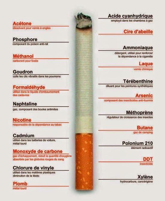 La description de la dépendance de nicotine