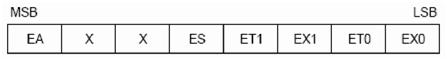 Interrupt Enable Register (IE)