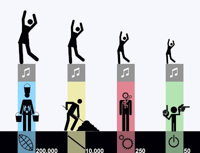 Evolucion cultural , iteligencia musical
