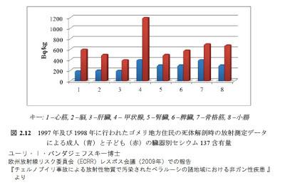1997年および1998年に行われたゴメリ地方住民の死体解剖時の放射能測定データによる成人(青)と子ども(赤)の臓器別セシウム1137含有量 ユーリ・I・バンダジェフスキー