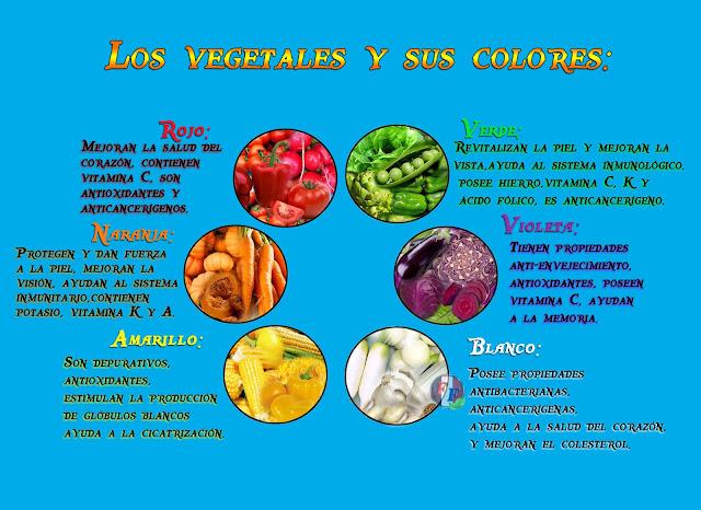 Beneficios de los vegetales seg n su color franc s f cil for Lista de comida en frances