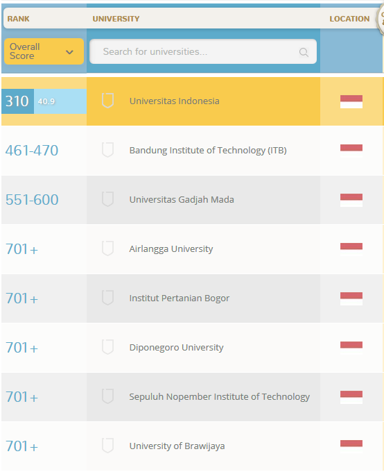 data ranking universitas indonesia di dunia