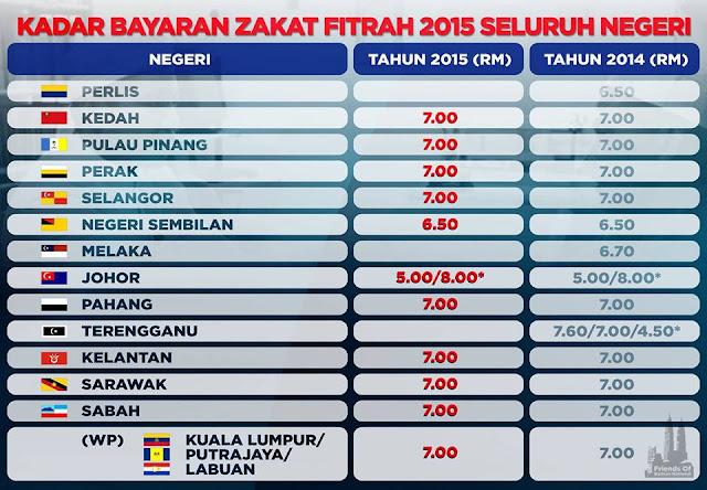 kadar bayaran zakat fitrah, kadar zakat fitrah terkini seluruh negeri di malaysia,