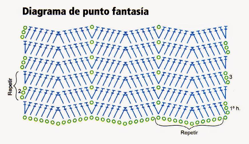 diagrama de punto fantasia