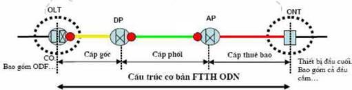 mạng quang thụ động GPON
