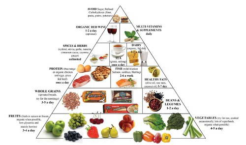 Chế độ ăn kiêng giảm cân Atkins Die