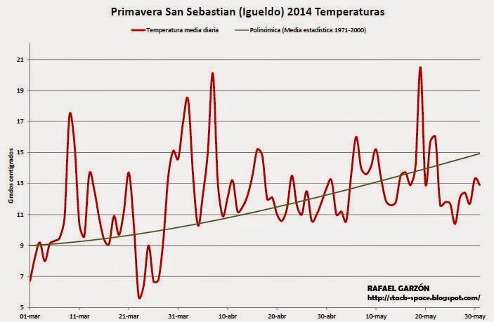 Temperatura media diaria en Igueldo, San Sebastián. Primavera 2014