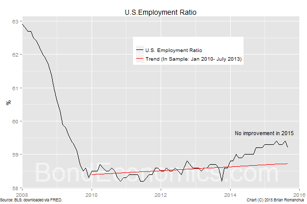 Chart:U.S. Employment-to-population ratio