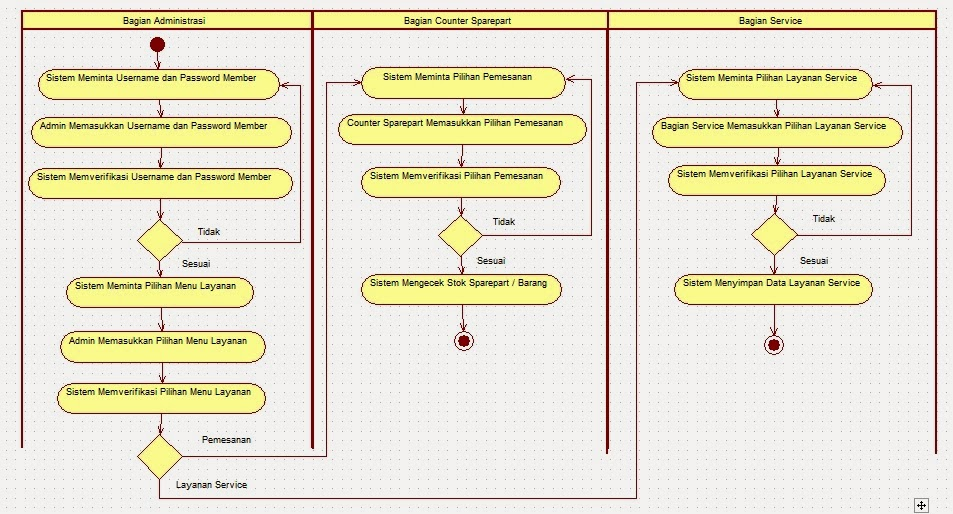 Use case activity diagram dan sequence diagram education for you ccuart Gallery