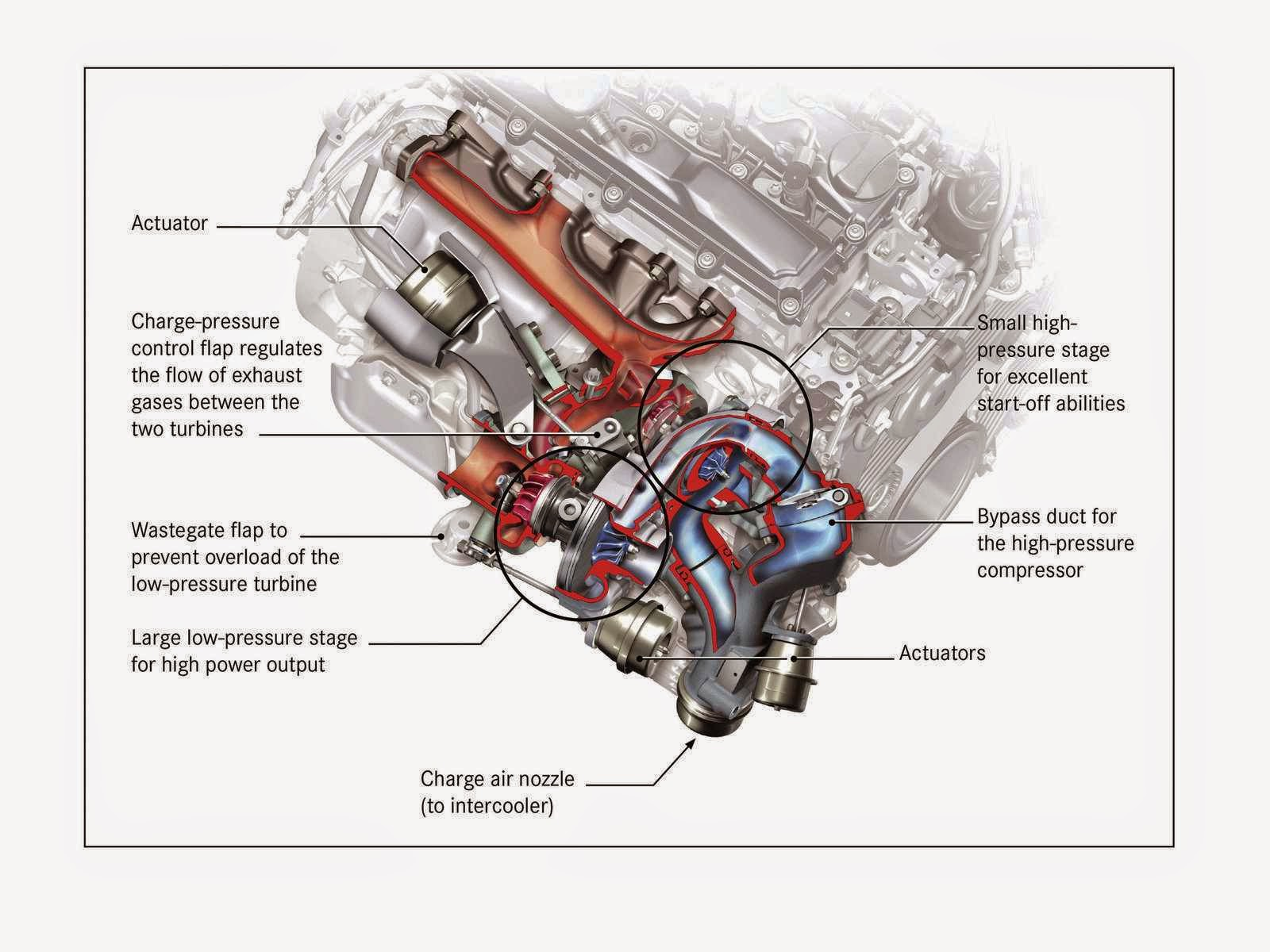 Turbo Automobile Diagram - Physics & Chemistry & Biology: Turbo ...