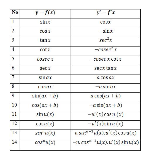 Turunan Fungsi Trigonometri Pdf Cchelper