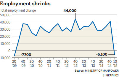 labor market in singapore Labour market news  employment contracts • hr news • labour court system • labour market • people development  singapore records 1% decline in online .