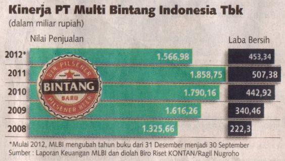 Heineken Beli Multi Bintang Rp 18 99 Triliun Innoquest Indonesia
