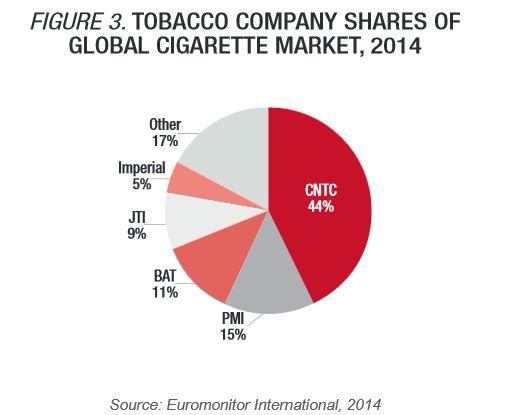 タバコ 世界シェア 中国煙草 フィリップモリス JT euromonitor tabacco market share