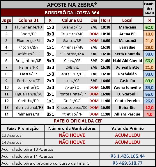 LOTECA 664 - RATEIO OFICIAL