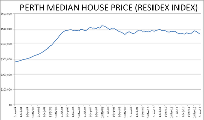 Perth+June+2012+Residex+House+Price+Index.png