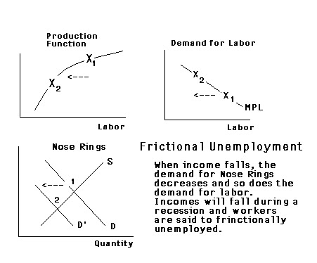 Example Resume: Example Cyclical Unemployment