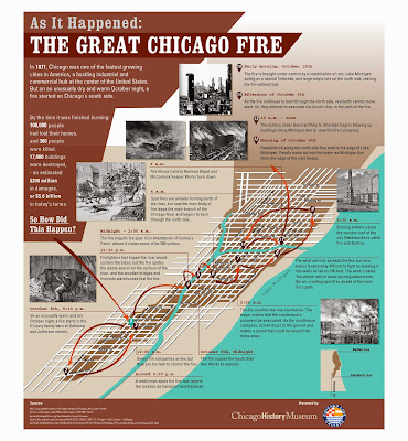Chicago Fire Inforgraphic