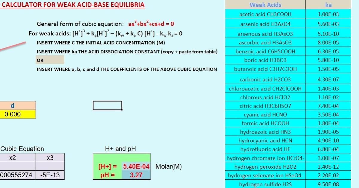 Cubic Equation Calculator for Weak Acid-Base Equilibria | Chemistry Net