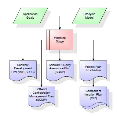 Software development life cycle sdlc i t engg portal the outputs of the project planning stage are this sdlc description the software configuration management plan scmp the software quality assurance plan ccuart