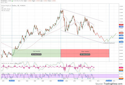 EURUSD in bear market