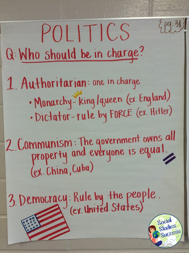 anchor charts in secondary social studies social studies success
