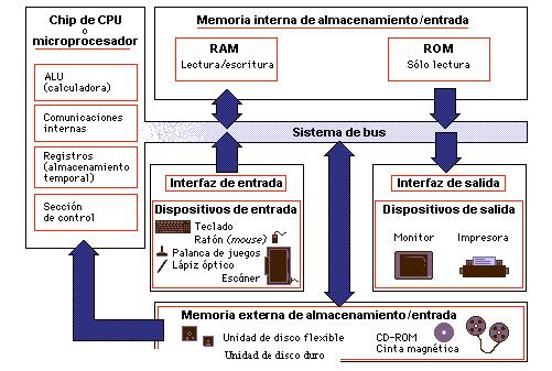 Lcdo johnn calvopi a ponce sistema inform tico material for Informatica 9 5 architecture
