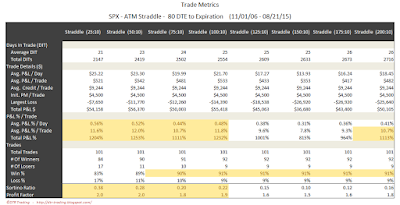 SPX Short Options Straddle Trade Metrics - 80 DTE - Risk:Reward 10% Exits