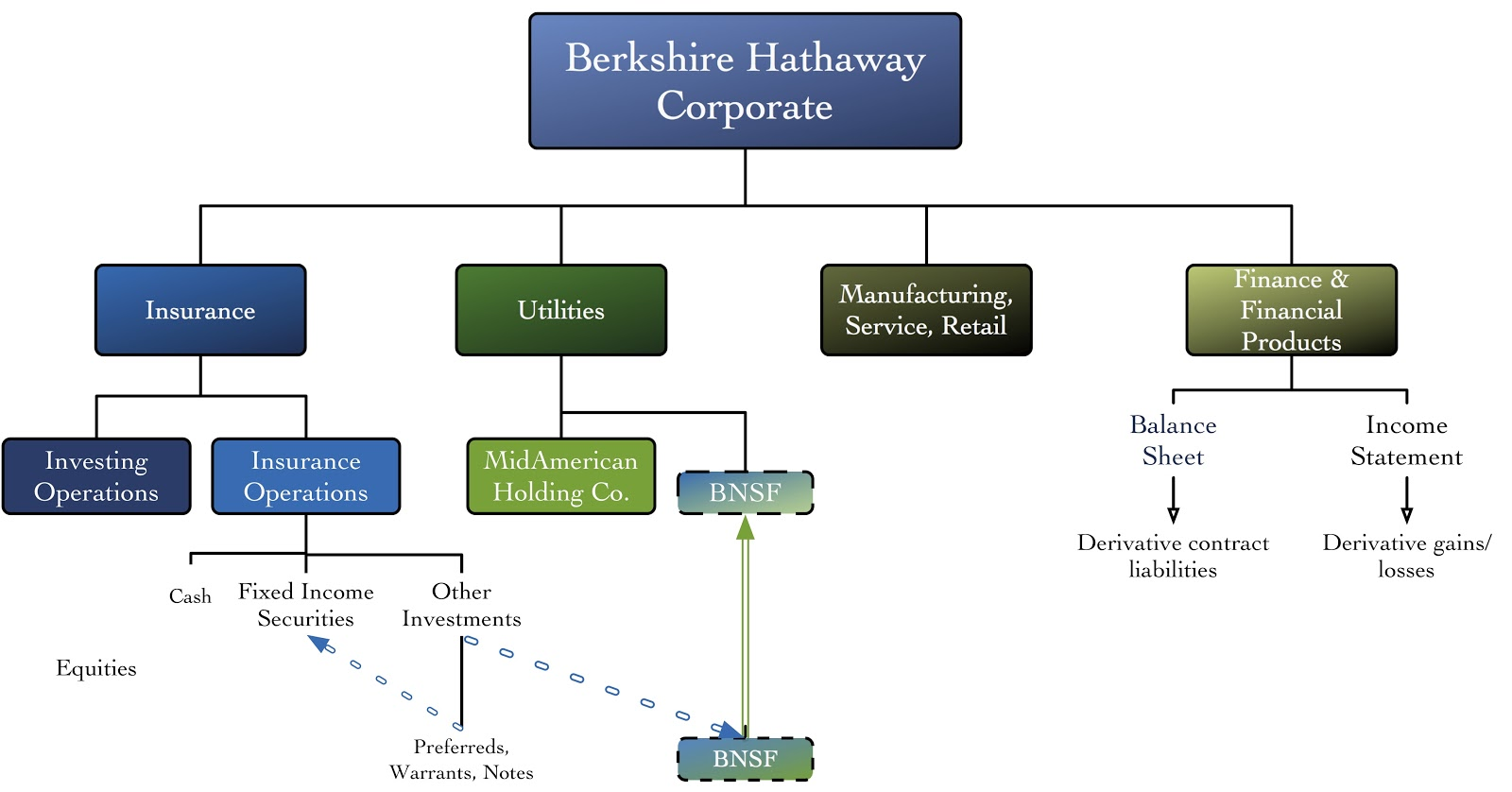 organizational culture and berkshire hathaway Berkshire hathaway's investment strategy berkshire hathaway inc has almost a personality cult organizational culture which essentially revolves around on.