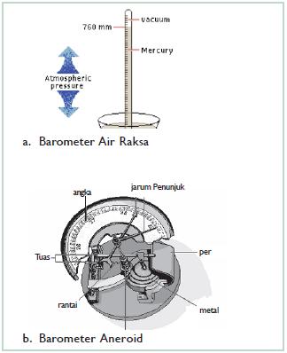 Contoh alat pengukur tekanan udara. (Sumber: Jendela Iptek)