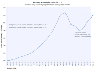 FHFA House Prices