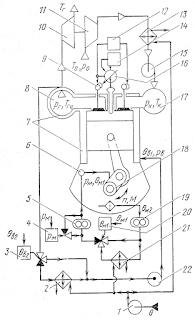 Обобщенная схема автоматического контроля и регулирования дизеля