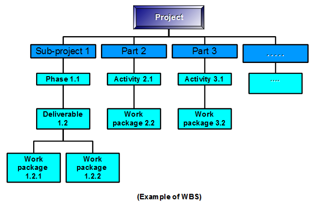 Wbs Template Word. wbs diagram lots of wbs diagram templates and ...