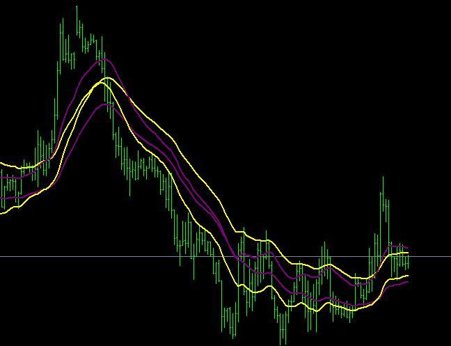 Indikator forex ema indicator
