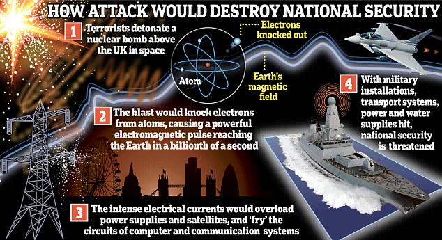 How to protect electronics from emp attack