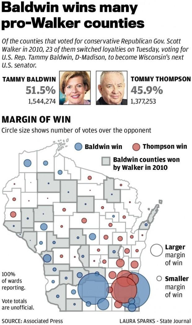 Baldwin wins 23 Walker counties in Wisconsin