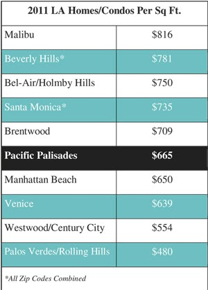Top-ten Home Prices in the greater Los Angeles area