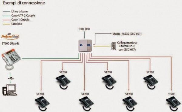 Schema Cablaggio Rete Lan Domestica : Schema impianto telefonico domestico