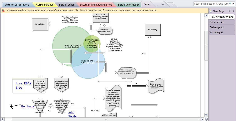 Zen Of 180 Blog Law School Outlines Or Flowcharts