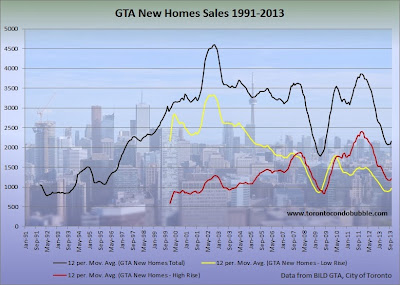 low rise and high rise home sales in Toronto