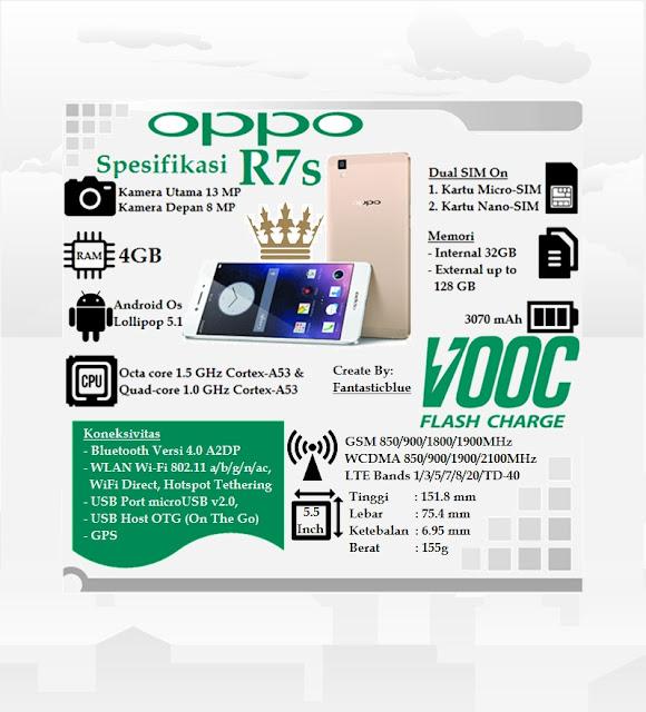 Spesifikasi Smartphone Oppo R7s
