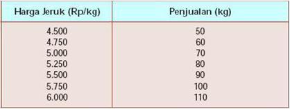 Permintaan dan Penawaran (Pengertian, Hukum, Faktor-faktor & Harga