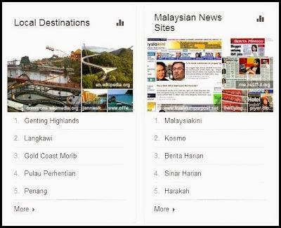 Carta Carian Popular di Malaysia 2013