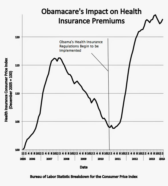 how obamacare increases unemployment