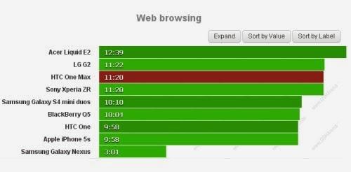 Ottimo prodotto per navigare sul web: 11 ore e 20 minuti di autonomia pur avendo un display grande e risoluto