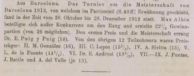 Clasificación según Deutsche Schachzeitung del Torneo de Ajedrez para el Campeonato de Barcelona 1913