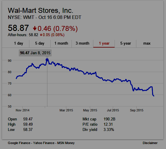 Walmart One-year Stock Chart